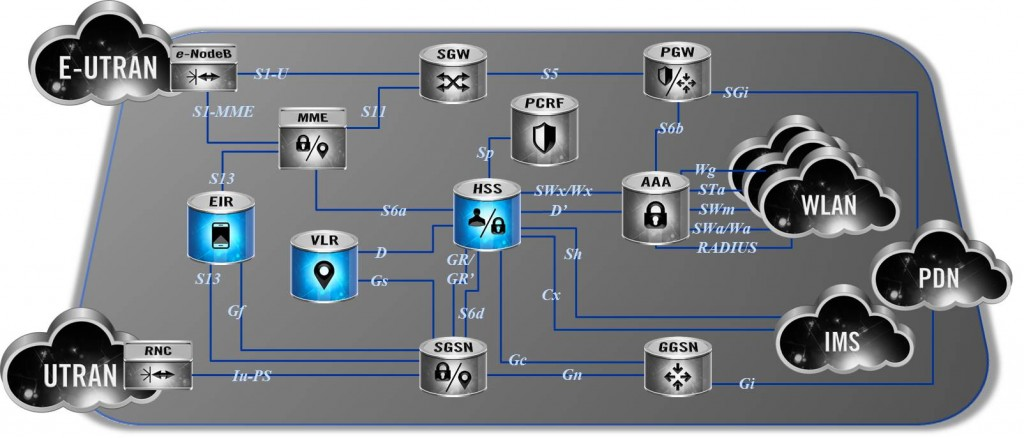 dsTest, Developing Solutions, Subscriber Management, EPC, Diameter Interfaces, MAP Interfaces