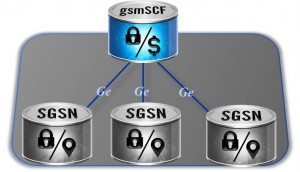 dsTest, Developing Solutions, Ge Interface, gsmSCF Emulation, SGSN Testing