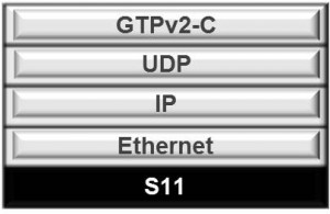 dsTest, S11 Interface, S11 Stack, SGW, MME, GTP-C