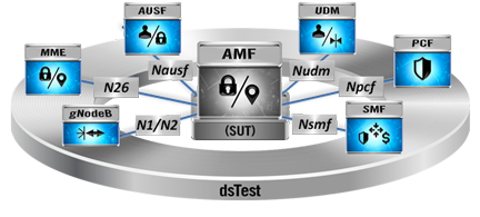 AMF N26 Testing with dsTest