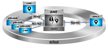 AMF Testing with dsTest