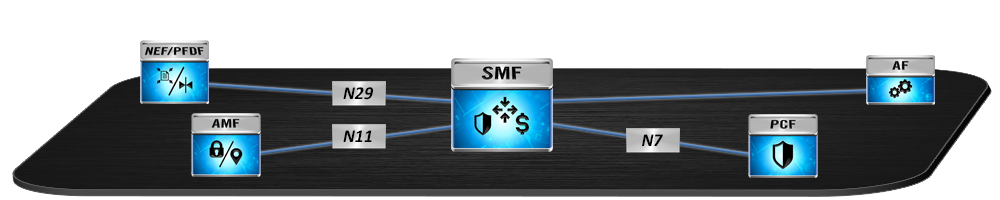 SMF Testing with dsTest